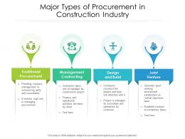 Major Types Of Procurement In Construction Industry