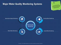 Major Water Quality Monitoring Systems Waste Hydrometeorological Ppt Powerpoint Presentation File