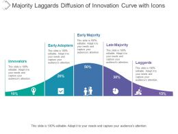 Majority Laggards Diffusion Of Innovation Curve With Icons