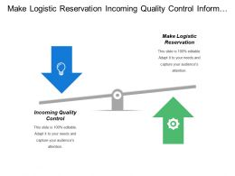 Make Logistic Reservation Incoming Quality Control Inform Purchasing