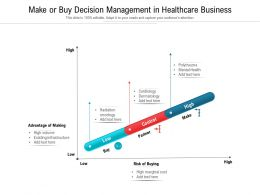 Make Or Buy Decision Management In Healthcare Business