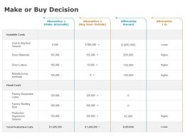 Make Or Buy Decision Marketing Planning Ppt Powerpoint Presentation Inspiration Ideas