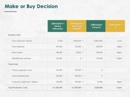 Make Or Buy Decision Ppt Powerpoint Presentation Gallery Ideas