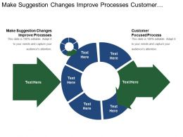 Make Suggestion Changes Improve Processes Customer Focused Process