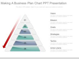 making a business plan chart ppt presentation