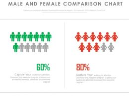 Male And Female Comparison Gender Ratio Chart Powerpoint Slides