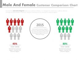 Male And Female Customers Comparison Chart Powerpoint Slides