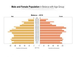 Male And Female Population In Belarus With Age Group
