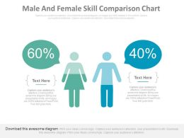 Male And Female Skill Comparison Chart Powerpoint Slides