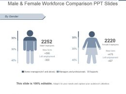 Male And Female Workforce Comparison Ppt Slides