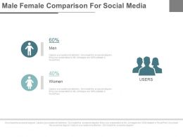 Male Female Comparison For Social Media Powerpoint Slides