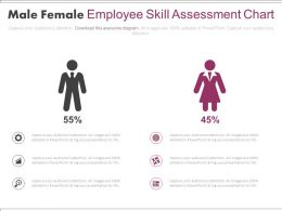 Male Female Employee Skill Assessment Chart Powerpoint Slides