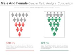 Male Female Gender Ratio Analysis Comparision Chart Powerpoint Slides