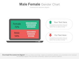 Male Female Gender Ratio Chart For Analysis Powerpoint Slides