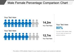Male Female Percentage Comparison Chart