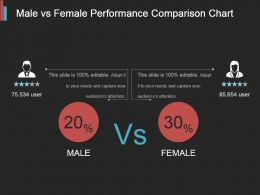 Male Vs Female Performance Comparison Chart Ppt Example 2017