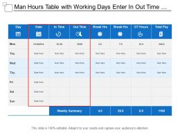 Man Hours Table With Working Days Enter In Out Time And Break Hours