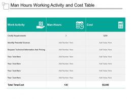 Man Hours Working Activity And Cost Table