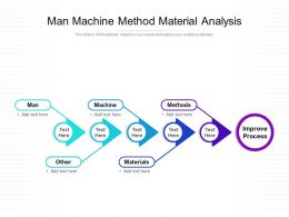 Man Machine Method Material Analysis