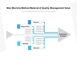 Man Machine Method Material Of Quality Management Value