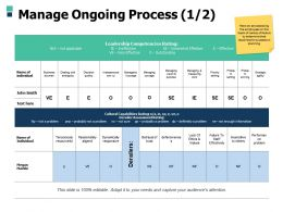 Manage Ongoing Process Managing Courage Ppt Powerpoint Presentation Infographics