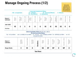Manage Ongoing Process Performance Ppt Powerpoint Design Ideas