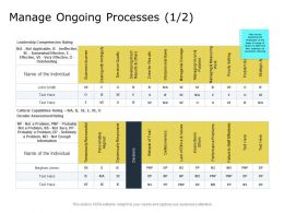 Manage Ongoing Processes Leadership Competencies Ppt Powerpoint Presentation Layouts Visuals