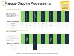 Manage Ongoing Processes Leadership Competencies Rating Ppt Powerpoint Presentation Icons