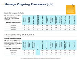 Manage Ongoing Processes Leadership Competencies Rating Ppt Presentation Outline Visuals