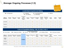 Manage Ongoing Processes Leadership Competencies Rating Ppt Slides