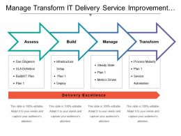 Manage Transform It Delivery Service Improvement Plan With Icons