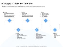 Managed It Service Timeline Directory Synchronization Ppt Powerpoint Presentation Icon