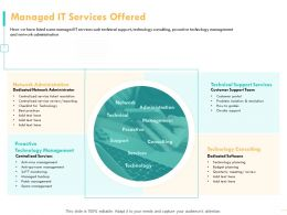 Managed IT Services Offered Network Administrator Ppt Powerpoint Presentation Clipart
