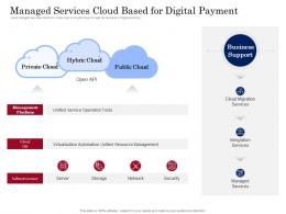 Managed Services Cloud Based For Digital Payment Digital Payment Business Solution Ppt Grid
