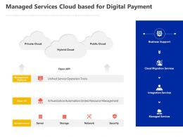 Managed Services Cloud Based For Digital Payment Ppt Powerpoint Presentation Objects