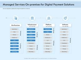 Managed Services On Premises For Digital Payment Solutions Payment Online Ppt Clipart