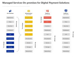 Managed Services On Premises For Digital Payment Solutions Ppt Powerpoint Presentation Ideas