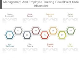 management_and_employee_training_powerpoint_slide_influencers_Slide01