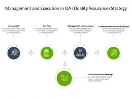 Management And Execution In QA Quality Assurance Strategy