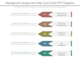 Management Assignment Help Cycle Chart Ppt Diagrams