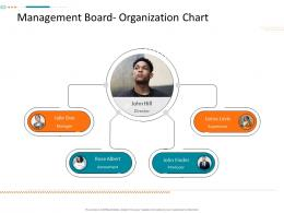 Management Board Organization Chart Corporate Tactical Action Plan Template Company Ppt Rules