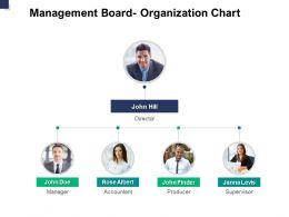 Management Board Organization Chart Planning A762 Ppt Powerpoint Presentation Professional