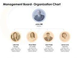 Management Board Organization Chart Ppt Powerpoint Presentation