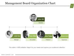 Management Board Organization Chart Ppt Presentation