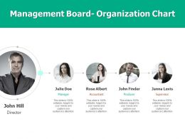 Management Board Organization Chart Team Ppt Powerpoint Presentation Show Styles