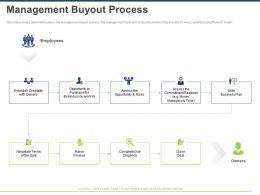 Management Buyout Process Ppt Powerpoint Presentation Outline File Formats