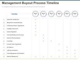 Management Buyout Process Timeline Ppt Powerpoint Presentation Slides Topics