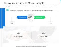 Management Buyouts Market Insights Initial Public Offering IPO As Exit Option Ppt Gallery Guide