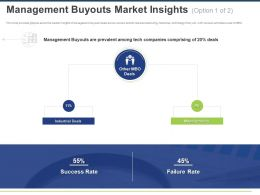Management Buyouts Market Insights Ppt Powerpoint Presentation File Backgrounds