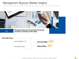 Management Buyouts Market Insights Ppt Powerpoint Presentation Pictures Objects